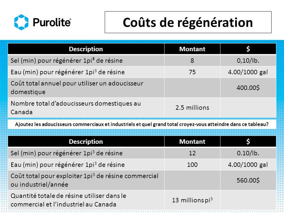 Coûts de régénération DescriptionMontant$ Sel (min) pour régénérer 1pi³ de résine80,10/Ib. Eau (min) pour régénérer 1pi 3 de résine754.00/1000 gal Coû