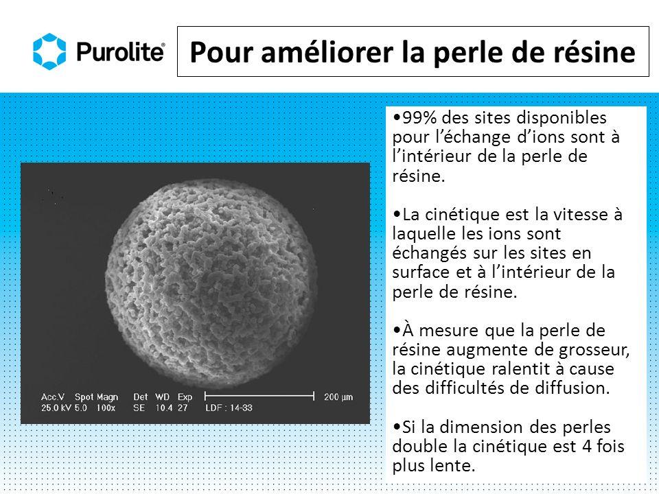 Pour améliorer la perle de résine 99% des sites disponibles pour léchange dions sont à lintérieur de la perle de résine. La cinétique est la vitesse à
