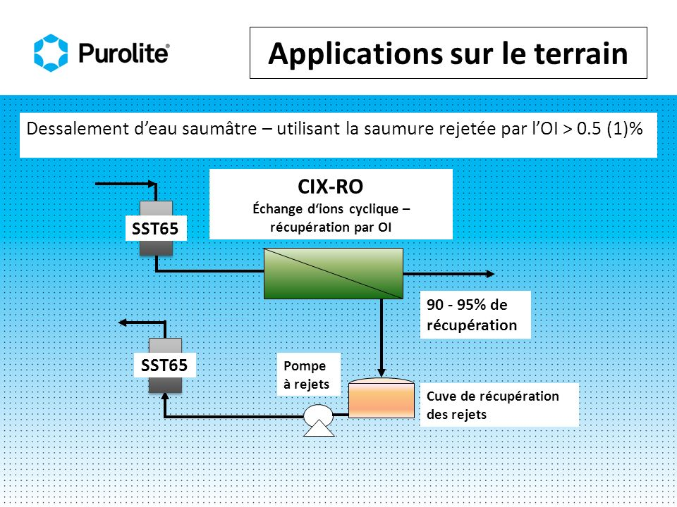 Dessalement deau saumâtre – utilisant la saumure rejetée par lOI > 0.5 (1)% CIX-RO Échange dions cyclique – récupération par OI 90 - 95% de récupération SST65 Cuve de récupération des rejets Pompe à rejets Applications sur le terrain