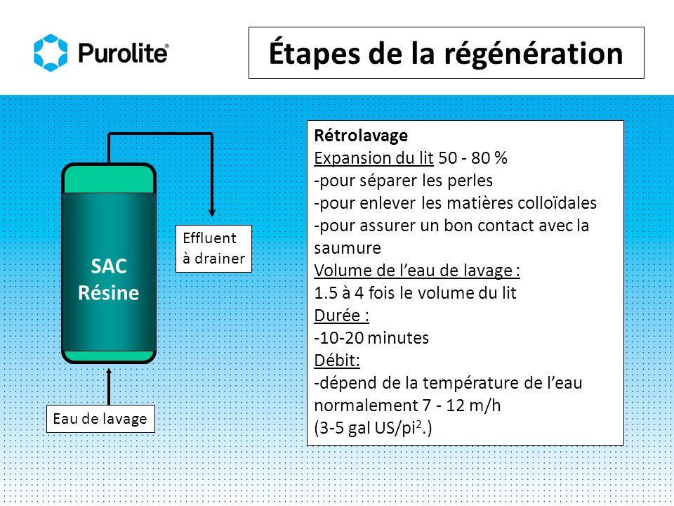 Injection de sel Quantité de sel: 64-320g g/Lr (4 20 lb./pi³-R) Concentration de saumure: 10% en poids (8-15%) Durée de contact: 30 (min) - 60 minutes Débit (incluant eau de dilution): 2 – 7 BV/h (0.25 to 0.9 USGPM/pi 3 Eau de dilution Volume de leau: 2- 4 fois le volume de résine (15- 30 USG/pi 3.) Débit: 2 - 7 BV/h (0.25 - 0.90 USGPM/pi 3 ) SAC Résine Chlorure de drainer Ca, Mg, Na Saumure et eau de dilution Étapes de la régénération