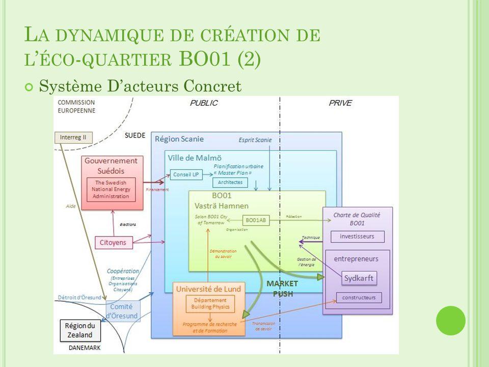L A DYNAMIQUE DE CRÉATION DE L ÉCO - QUARTIER BO01 (2) Système Dacteurs Concret