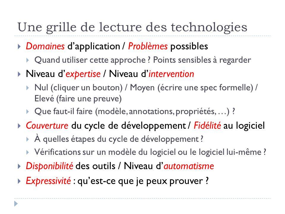 Une grille de lecture des technologies Domaines dapplication / Problèmes possibles Quand utiliser cette approche ? Points sensibles à regarder Niveau