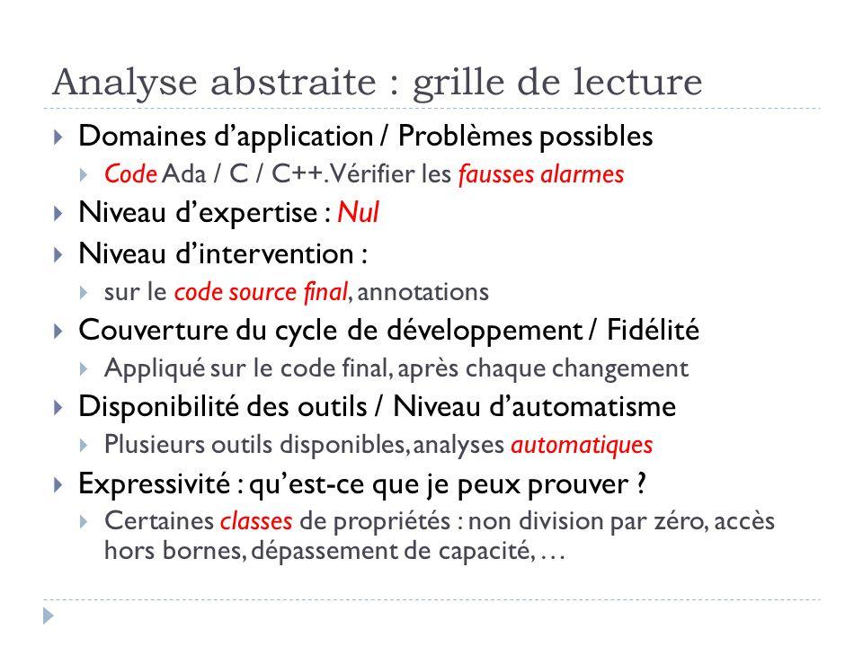 Analyse abstraite : grille de lecture Domaines dapplication / Problèmes possibles Code Ada / C / C++. Vérifier les fausses alarmes Niveau dexpertise :