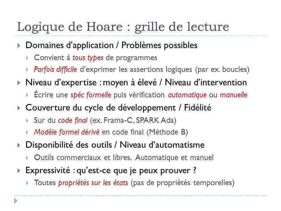 Logique de Hoare : grille de lecture Domaines dapplication / Problèmes possibles Convient à tous types de programmes Parfois difficile dexprimer les a