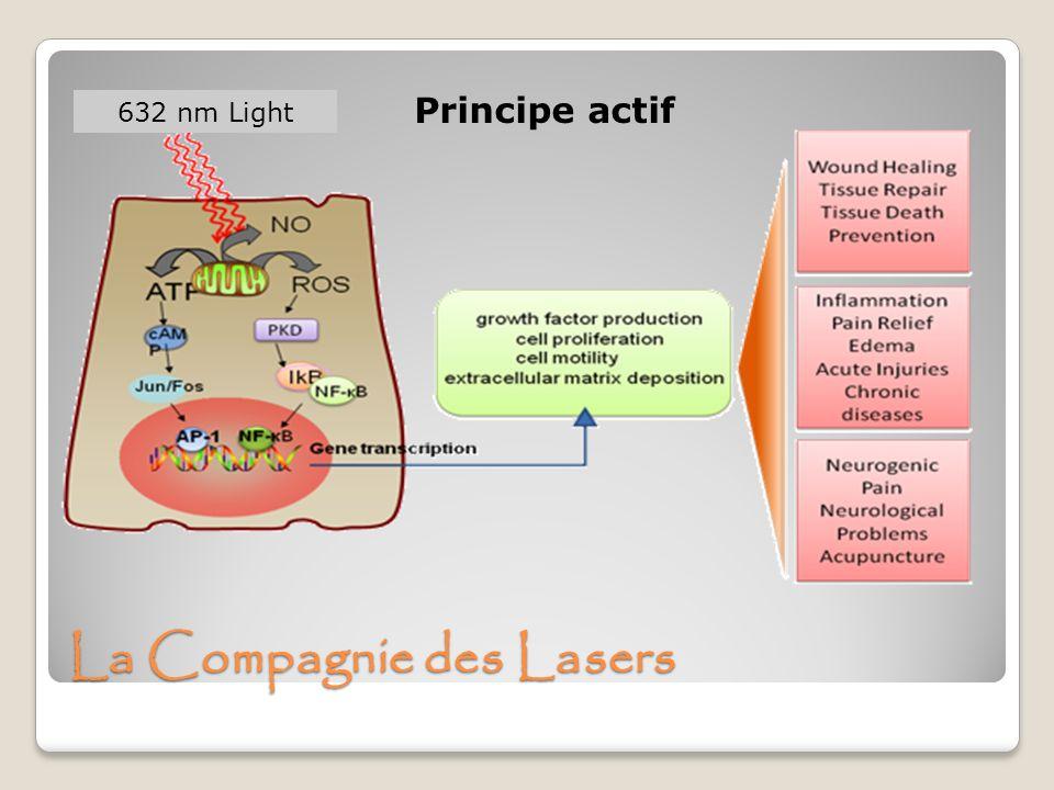 La Compagnie des Lasers 632 nm Light Principe actif