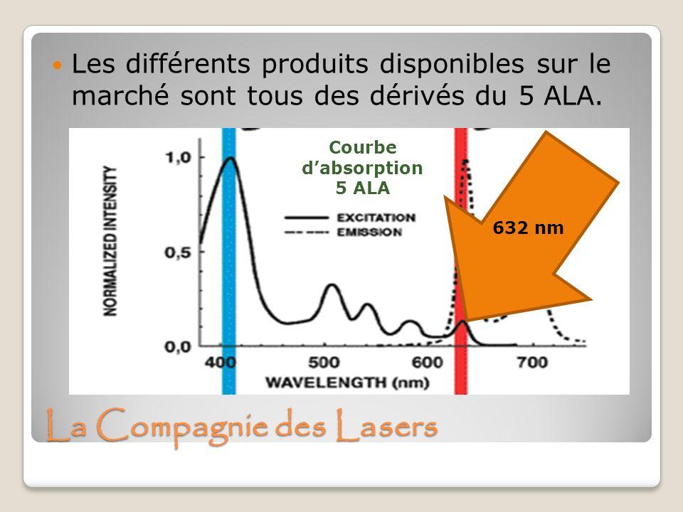 La Compagnie des Lasers Les différents produits disponibles sur le marché sont tous des dérivés du 5 ALA. Courbe dabsorption 5 ALA 632 nm