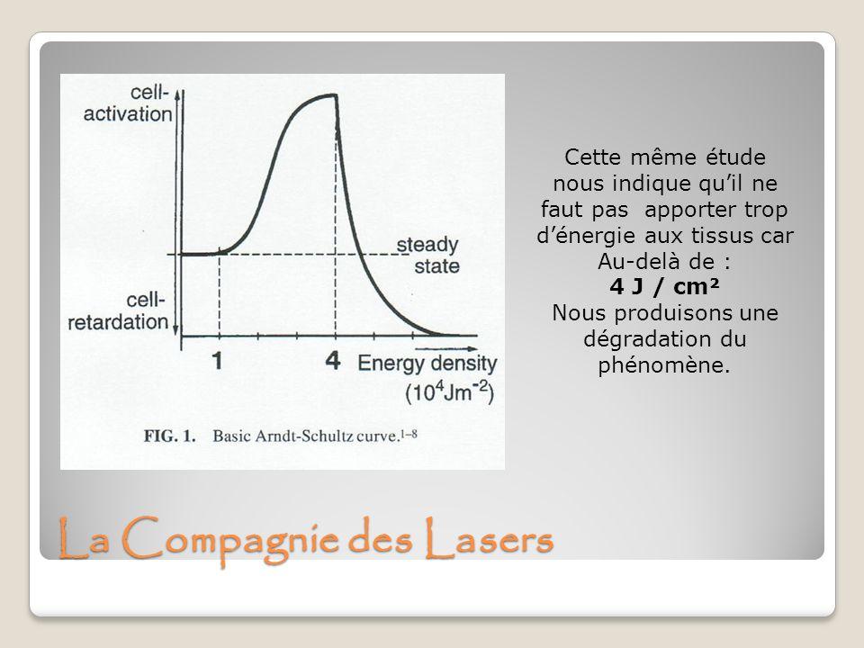 La Compagnie des Lasers Cette même étude nous indique quil ne faut pas apporter trop dénergie aux tissus car Au-delà de : 4 J / cm² Nous produisons un