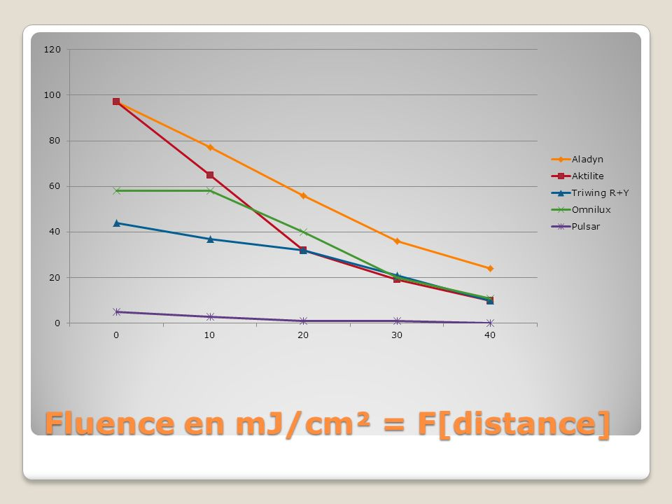Fluence en mJ/cm² = F[distance]
