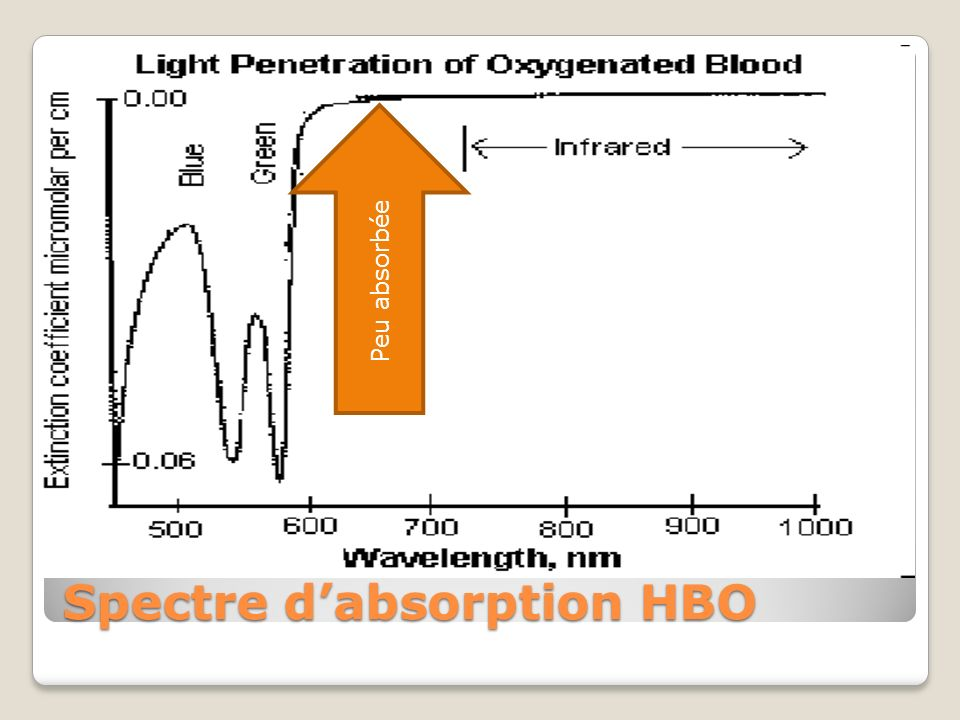 Spectre dabsorption HBO Peu absorbée