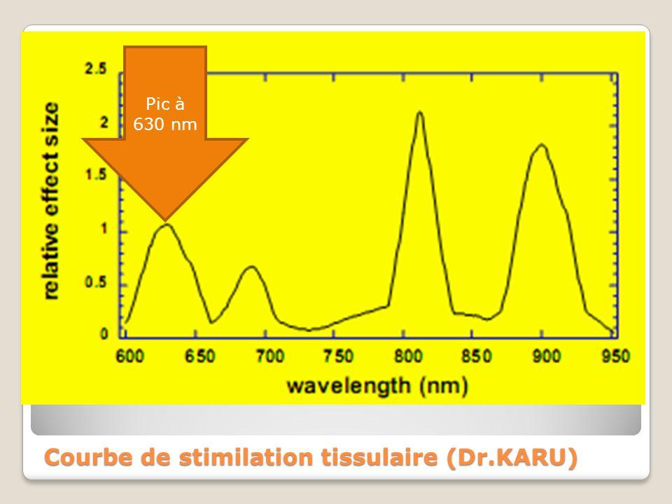 Courbe de stimilation tissulaire (Dr.KARU) Pic à 630 nm
