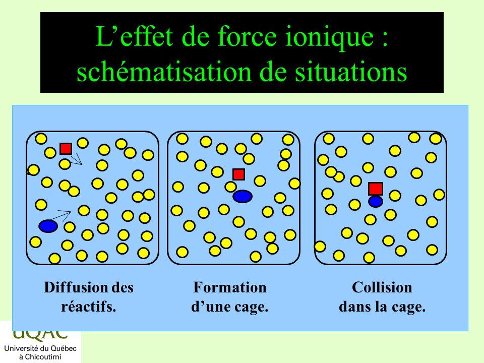 réactifs produits énergie temps Leffet de force ionique : schématisation de situations Diffusion des réactifs. Formation dune cage. Collision dans la