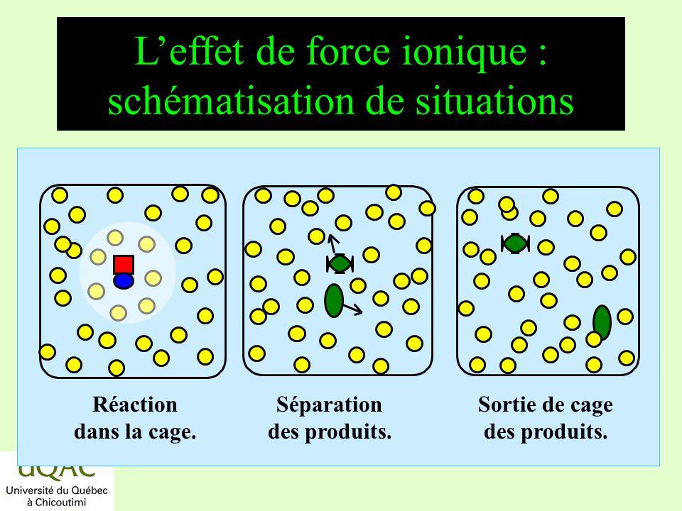 réactifs produits énergie temps Leffet de force ionique : schématisation de situations Réaction dans la cage. Séparation des produits. Sortie de cage