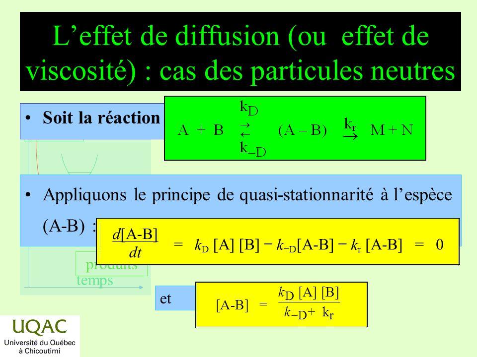 réactifs produits énergie temps Leffet de diffusion (ou effet de viscosité) : cas des particules neutres Soit la réaction : Appliquons le principe de