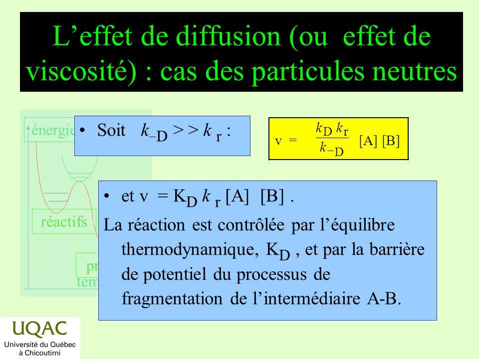 réactifs produits énergie temps Leffet de diffusion (ou effet de viscosité) : cas des particules neutres Soit k D > > k r : et v = K D k r [A] [B]. La