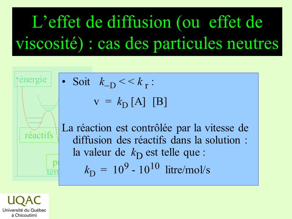 réactifs produits énergie temps Leffet de diffusion (ou effet de viscosité) : cas des particules neutres Soit k D < < k r : v = k D [A] [B] La réactio