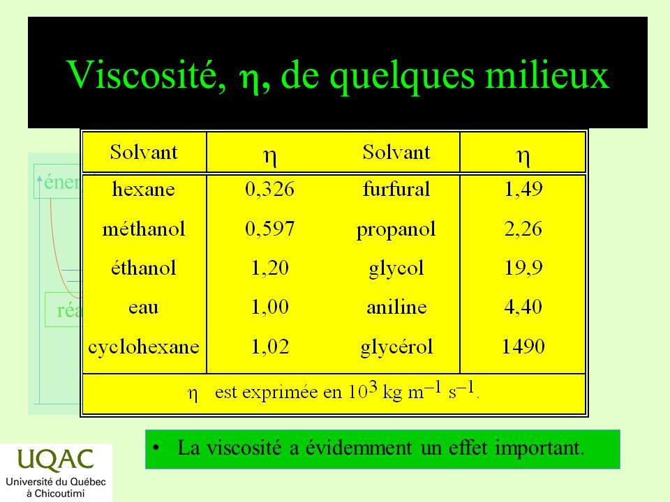 réactifs produits énergie temps Viscosité,, de quelques milieux La viscosité a évidemment un effet important.
