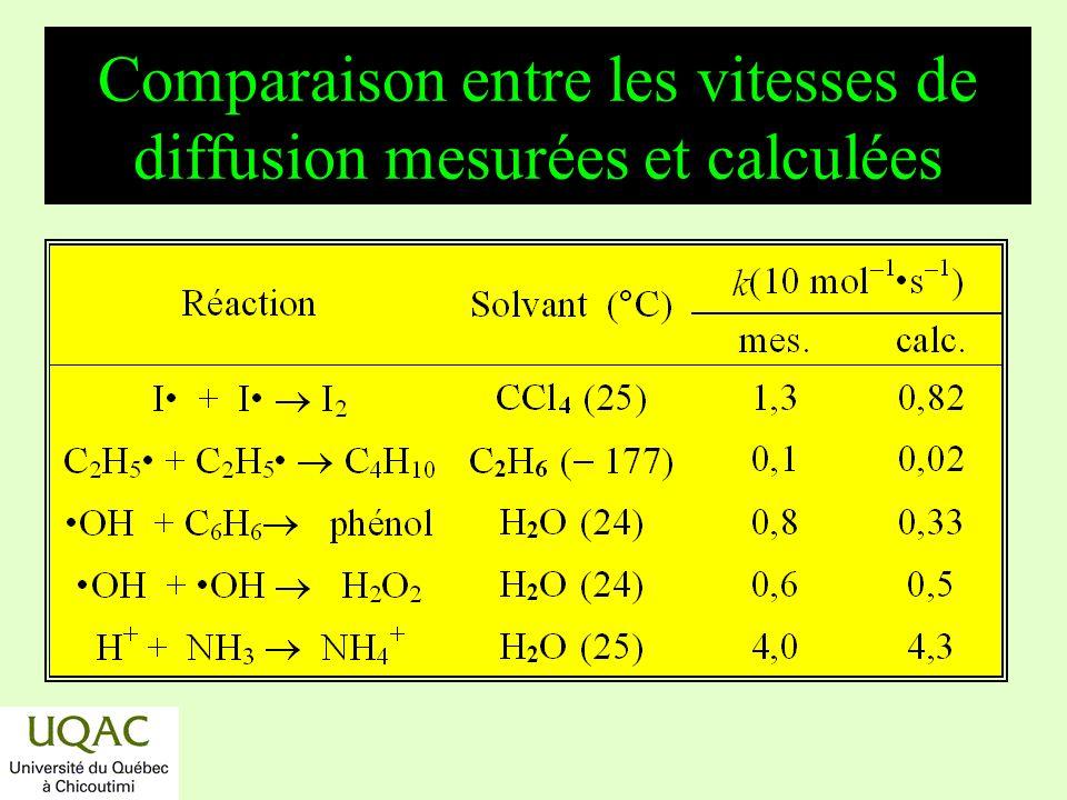 réactifs produits énergie temps Comparaison entre les vitesses de diffusion mesurées et calculées