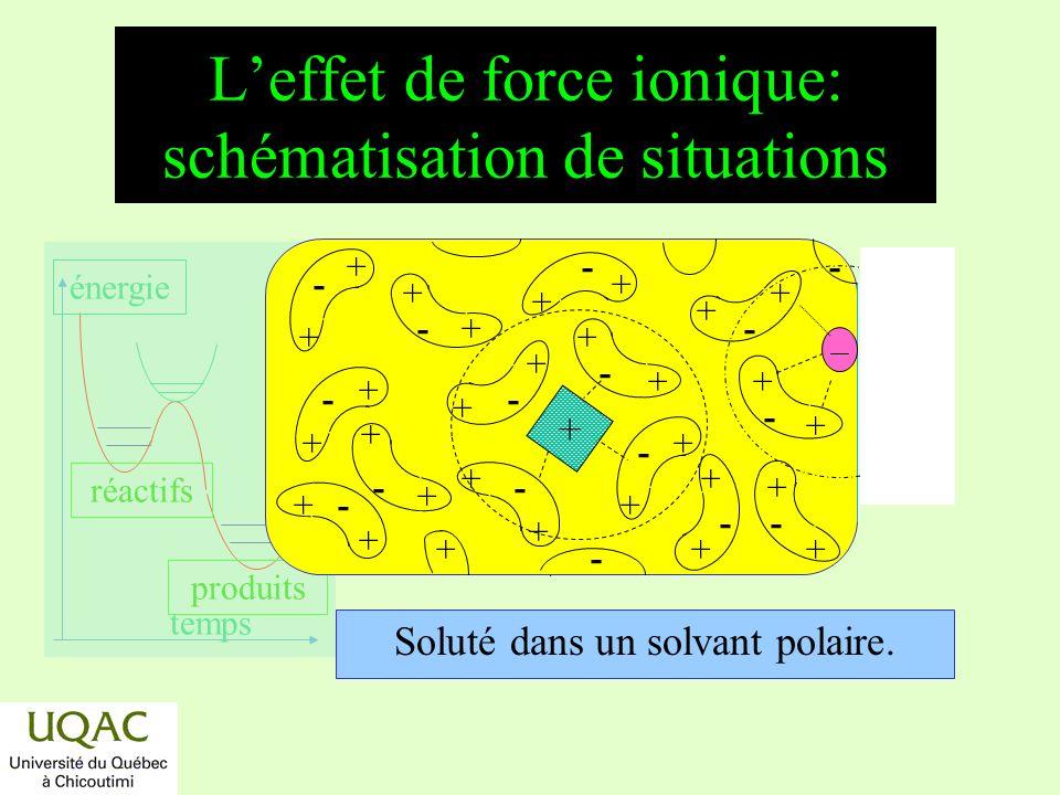 réactifs produits énergie temps Leffet de force ionique: schématisation de situations Soluté dans un solvant polaire. + - + + - + + + + + + + + + + +