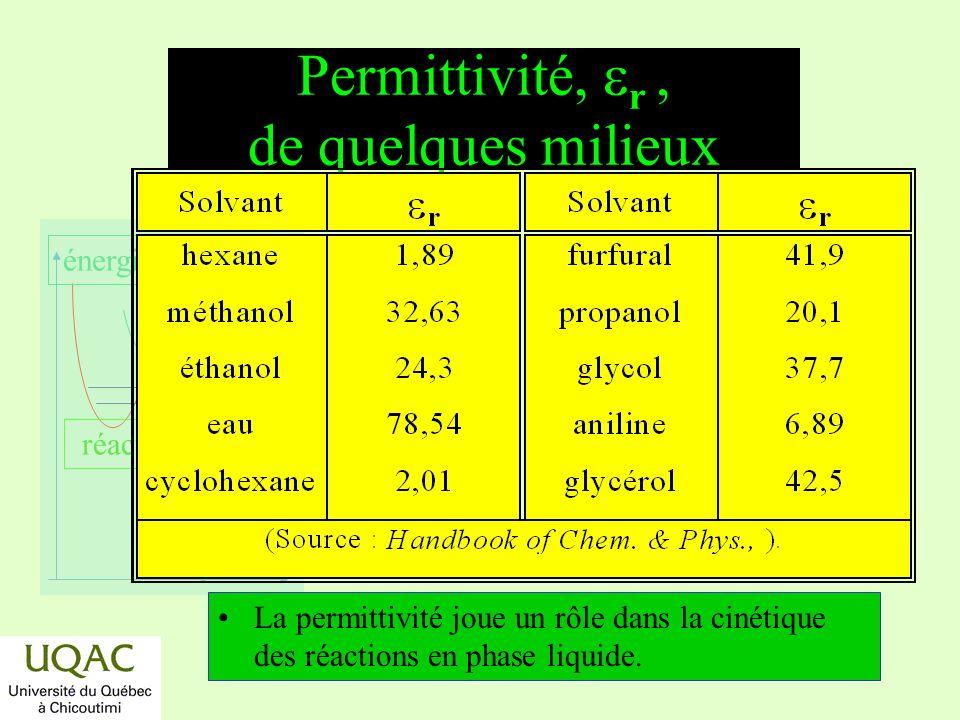réactifs produits énergie temps Permittivité, r, de quelques milieux La permittivité joue un rôle dans la cinétique des réactions en phase liquide.