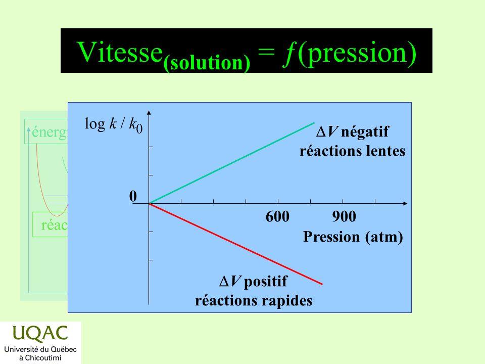 réactifs produits énergie temps Vitesse (solution) = ƒ(pression) 600900 Pression (atm) V négatif réactions lentes V positif réactions rapides log k /