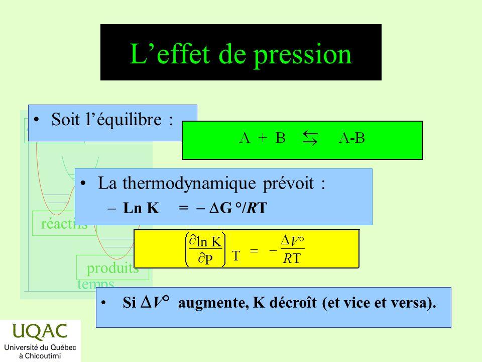 réactifs produits énergie temps Leffet de pression Soit léquilibre : Si V ° augmente, K décroît (et vice et versa). La thermodynamique prévoit : –Ln K