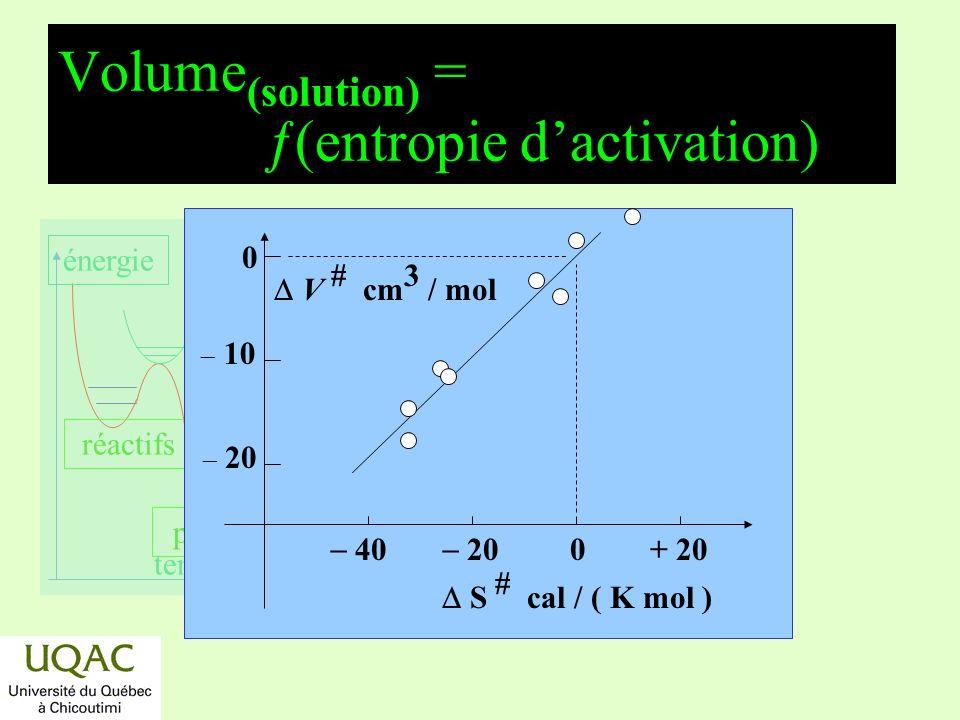 réactifs produits énergie temps Volume (solution) = ƒ(entropie dactivation) 40 20 0+ 20 S # cal / ( K mol ) 0 10 20 V # cm 3 / mol