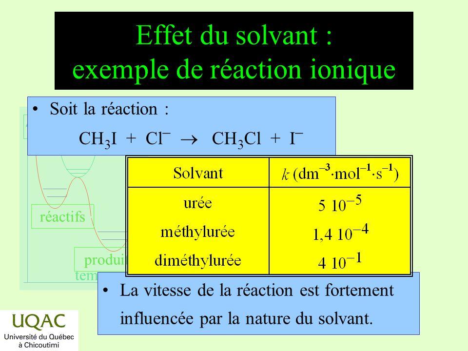 réactifs produits énergie temps Effet du solvant : exemple de réaction ionique Soit la réaction : CH 3 I + Cl CH 3 Cl + I La vitesse de la réaction es