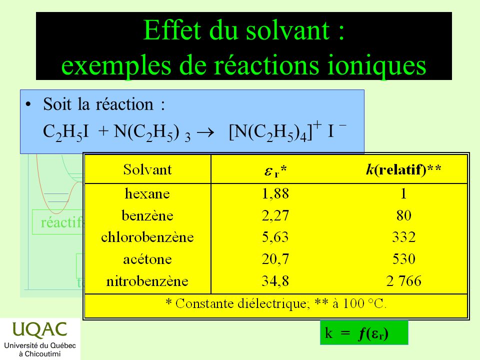 réactifs produits énergie temps Effet du solvant : exemples de réactions ioniques Soit la réaction : C 2 H 5 I + N(C 2 H 5 ) 3 [N(C 2 H 5 ) 4 ] + I k