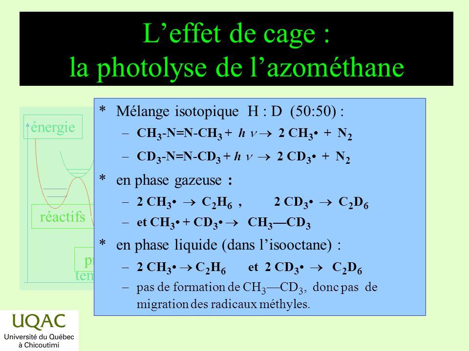 réactifs produits énergie temps Leffet de cage : exemple synthèse du radical peu stable HO 2 *Photolyse de HI dans de lazote solide (T < 215 °C) en présence doxygène) : – HI + h H + I – H + O 2 HO 2 * Latome dhydrogène diffuse dans le réseau solide dazote.