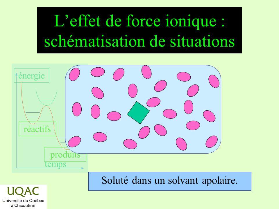 réactifs produits énergie temps Leffet de force ionique : schématisation de situations Soluté dans un solvant apolaire.
