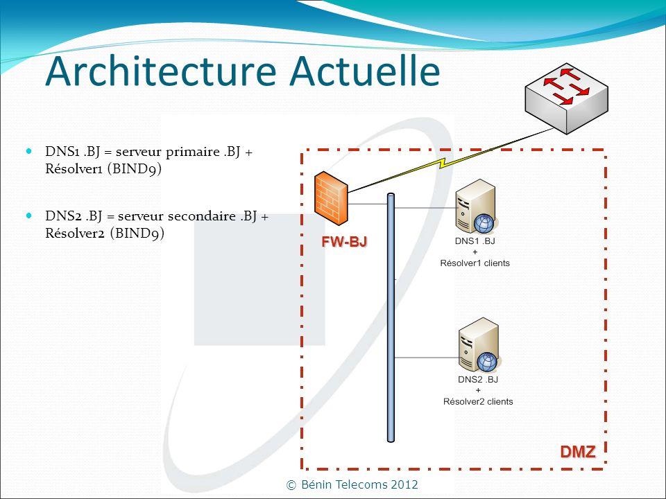 © Bénin Telecoms 2012 Architecture Actuelle DNS1.BJ = serveur primaire.BJ + Résolver1 (BIND9) DNS2.BJ = serveur secondaire.BJ + Résolver2 (BIND9) DMZ