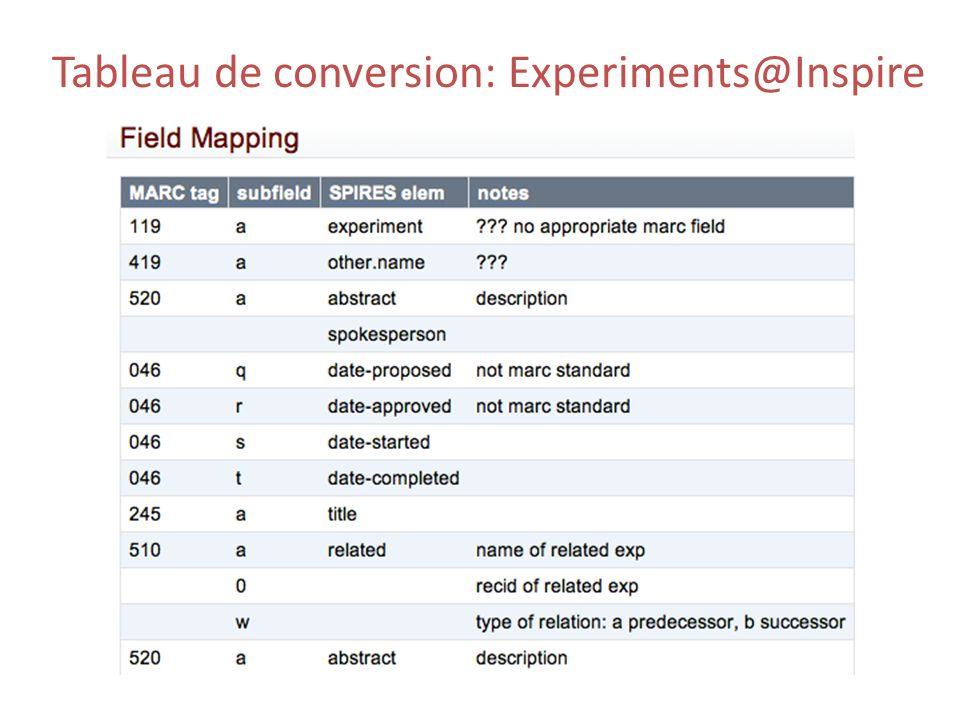 Tableau de conversion: Experiments@Inspire