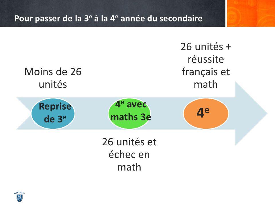 Pour passer de la 3 e à la 4 e année du secondaire Moins de 26 unités 26 unités et échec en math 26 unités + réussite français et math Reprise de 3 e
