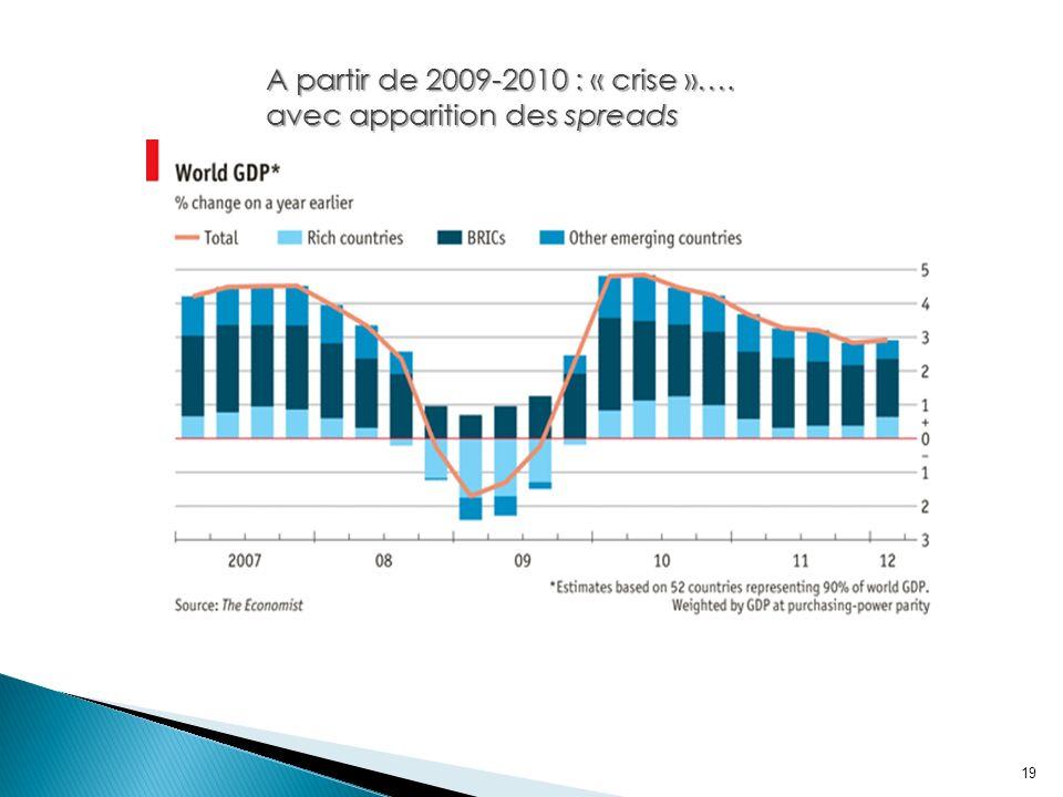 19 A partir de 2009-2010 : « crise »…. avec apparition des spreads