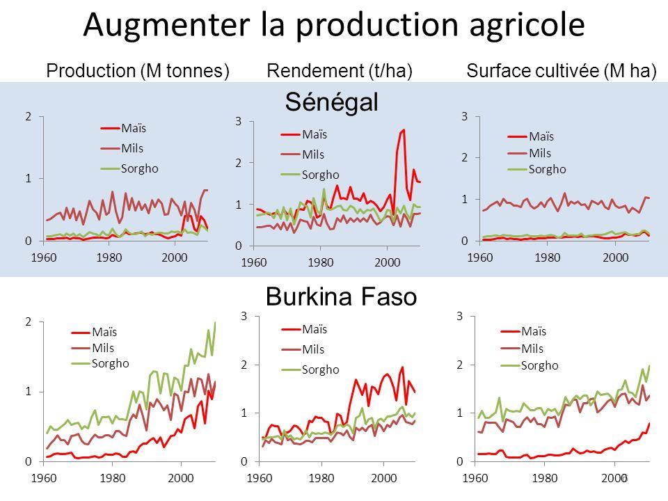 Augmenter la production agricole 6 Production (M tonnes)Rendement (t/ha)Surface cultivée (M ha) Sénégal Burkina Faso