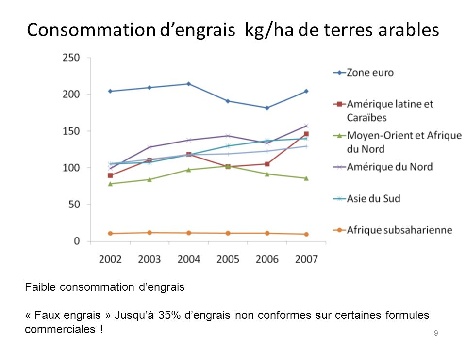Consommation dengrais kg/ha de terres arables 9 Faible consommation dengrais « Faux engrais » Jusquà 35% dengrais non conformes sur certaines formules