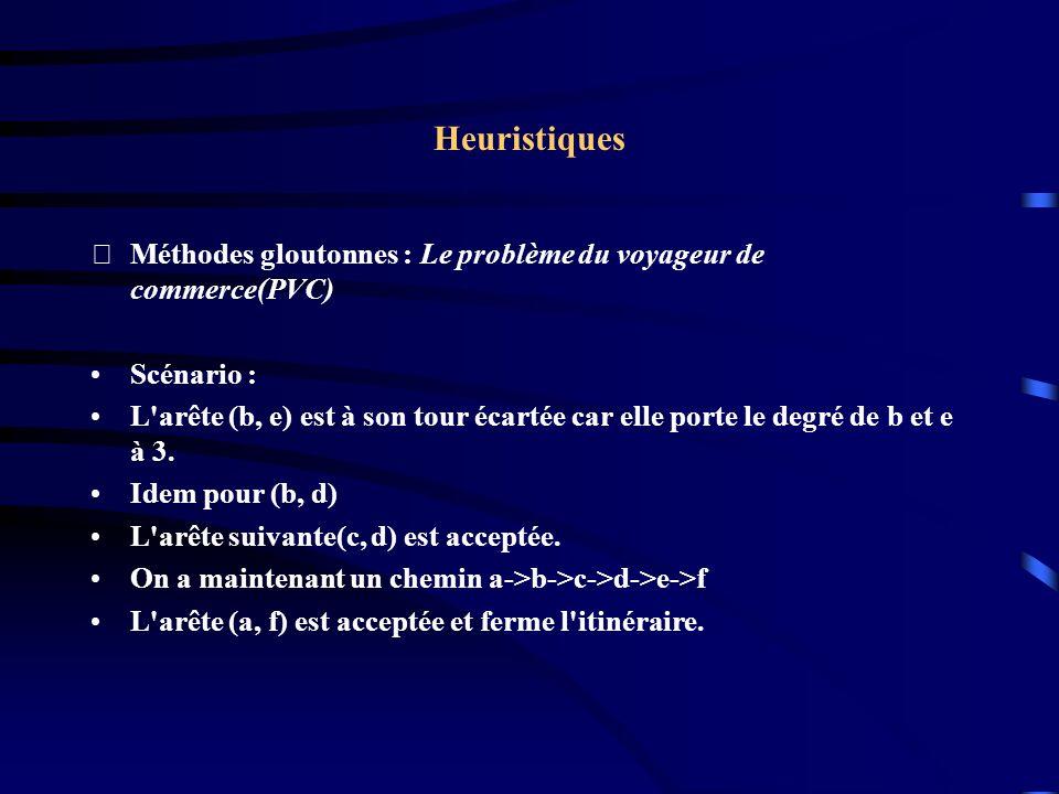 Heuristiques Méthodes gloutonnes : Le problème du voyageur de commerce(PVC) Scénario : L'arête (b, e) est à son tour écartée car elle porte le degré