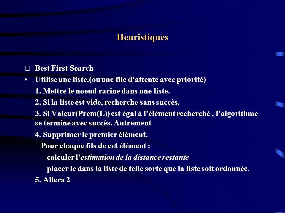 Heuristiques Best First Search Utilise une liste.(ou une file d'attente avec priorité) 1. Mettre le noeud racine dans une liste. 2. Si la liste est v