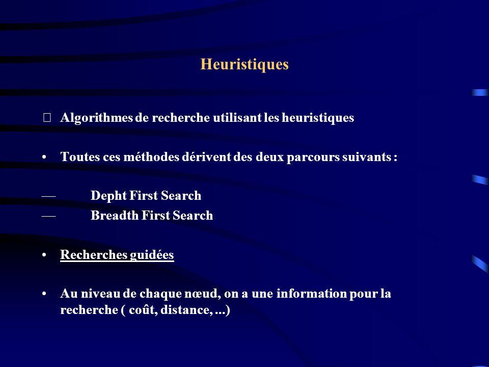 Heuristiques Algorithmes de recherche utilisant les heuristiques Toutes ces méthodes dérivent des deux parcours suivants : Depht First Search Breadth