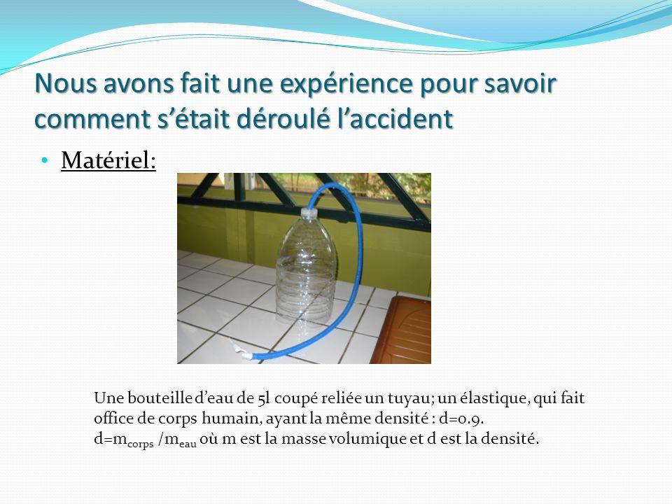 Nous avons fait une expérience pour savoir comment sétait déroulé laccident Matériel: Une bouteille deau de 5l coupé reliée un tuyau; un élastique, qui fait office de corps humain, ayant la même densité : d=0.9.