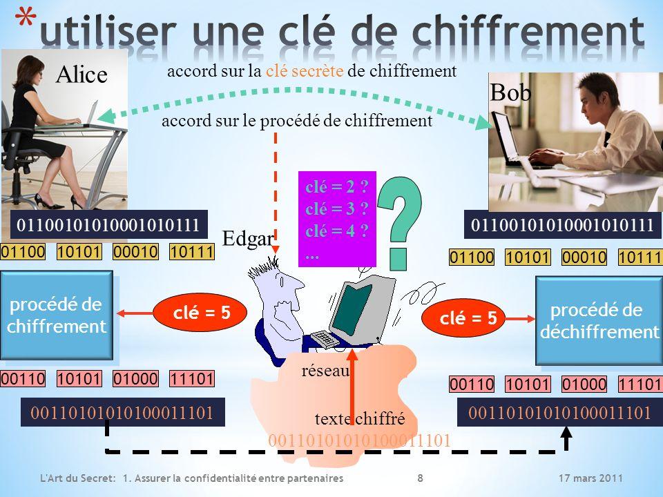 17 mars 2011L Art du Secret: 1.