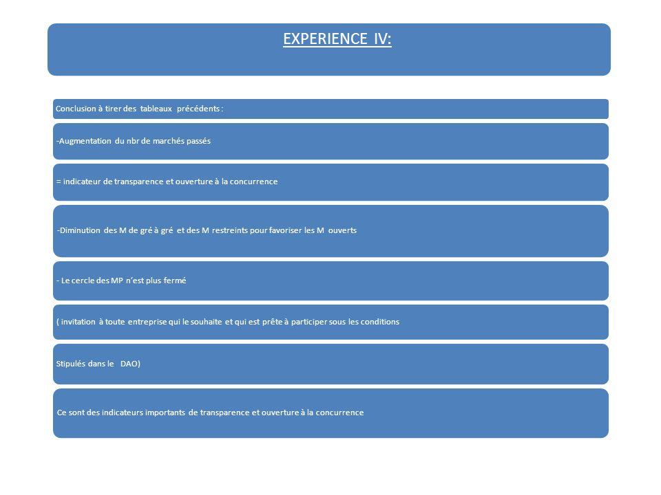 EXPERIENCE IV: Conclusion à tirer des tableaux précédents : -Augmentation du nbr de marchés passés = indicateur de transparence et ouverture à la concurrence -Diminution des M de gré à gré et des M restreints pour favoriser les M ouverts - Le cercle des MP nest plus fermé ( invitation à toute entreprise qui le souhaite et qui est prête à participer sous les conditions Stipulés dans le DAO) Ce sont des indicateurs importants de transparence et ouverture à la concurrence