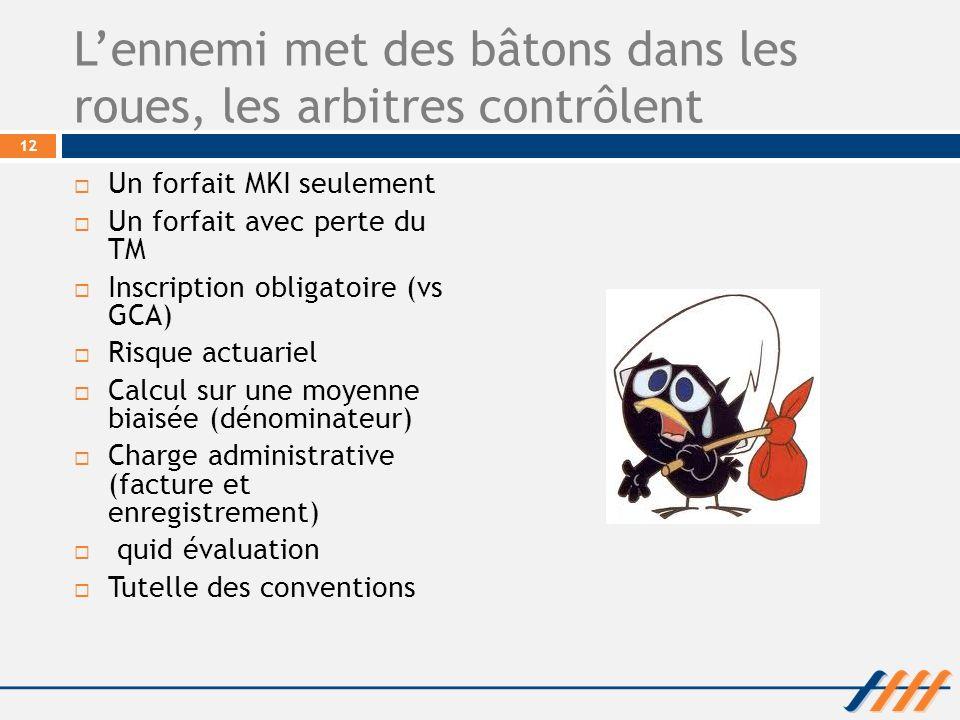 Lennemi met des bâtons dans les roues, les arbitres contrôlent Un forfait MKI seulement Un forfait avec perte du TM Inscription obligatoire (vs GCA) R