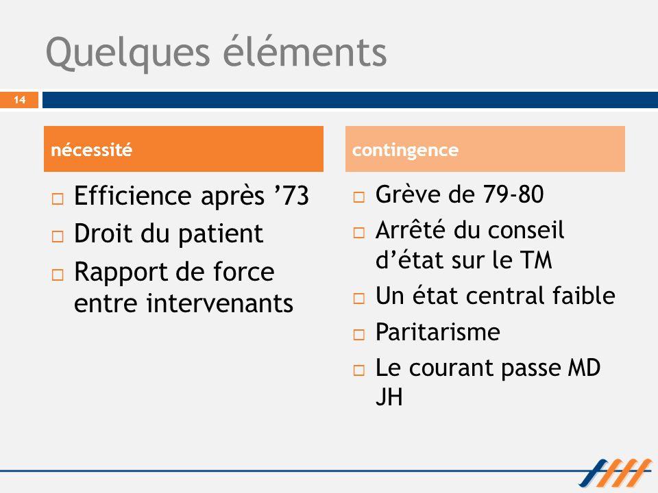 Quelques éléments Efficience après 73 Droit du patient Rapport de force entre intervenants Grève de 79-80 Arrêté du conseil détat sur le TM Un état ce