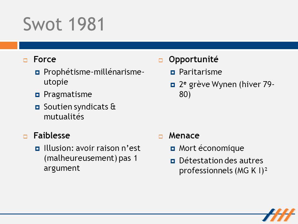 Swot 1981 Force Prophétisme-millénarisme- utopie Pragmatisme Soutien syndicats & mutualités Opportunité Paritarisme 2 e grève Wynen (hiver 79- 80) Fai