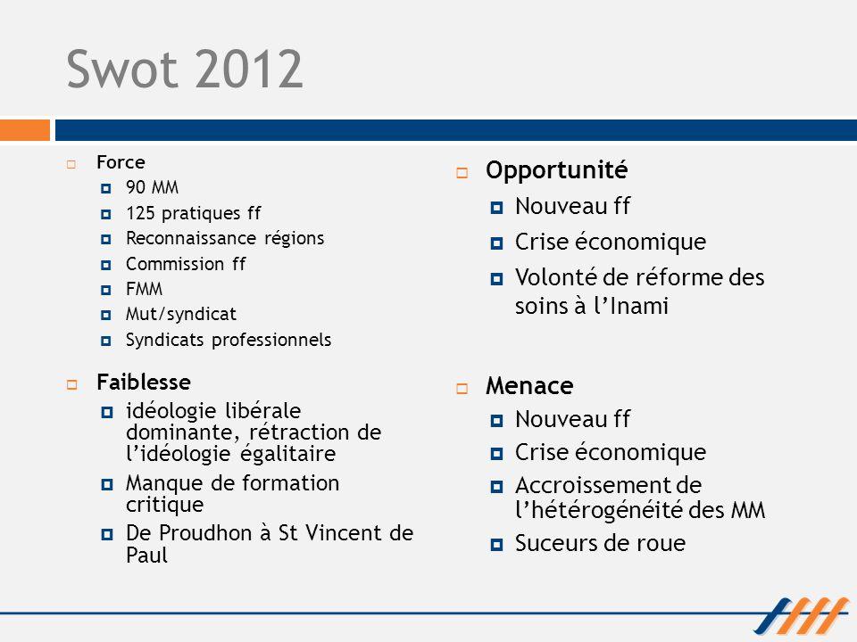 Swot 2012 Force 90 MM 125 pratiques ff Reconnaissance régions Commission ff FMM Mut/syndicat Syndicats professionnels Opportunité Nouveau ff Crise éco