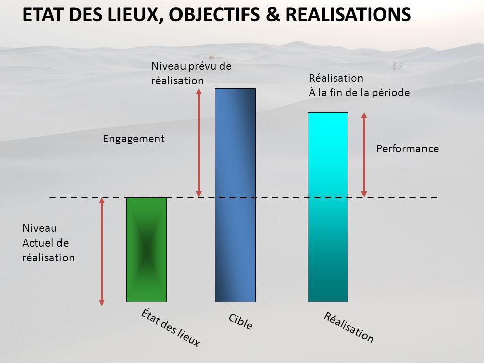 ETAT DES LIEUX, OBJECTIFS & REALISATIONS Cible Niveau prévu de réalisation Réalisation Performance Réalisation À la fin de la période État des lieux Engagement Niveau Actuel de réalisation