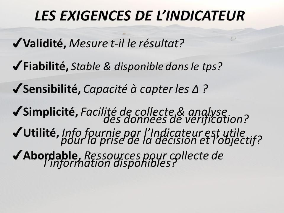 LES EXIGENCES DE LINDICATEUR Validité, Mesure t-il le résultat? Fiabilité, Stable & disponible dans le tps? Sensibilité, Capacité à capter les Δ ? Sim