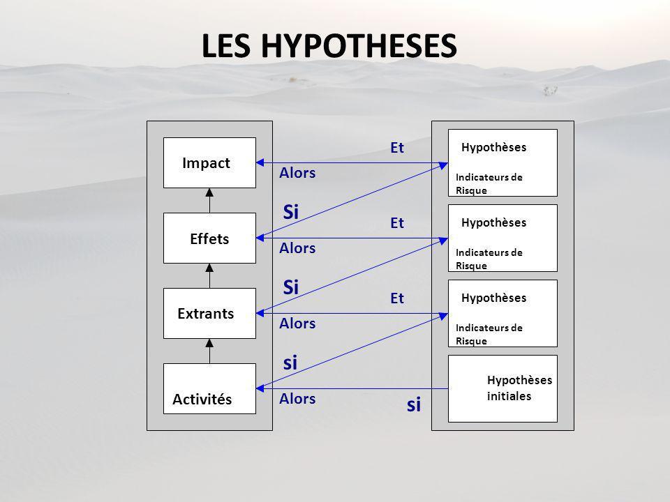 LES HYPOTHESES Activités Extrants Effets Impact Hypothèses Indicateurs de Risque Hypothèses Indicateurs de Risque Hypothèses Indicateurs de Risque Hypothèses initiales Si si Si Et Alors
