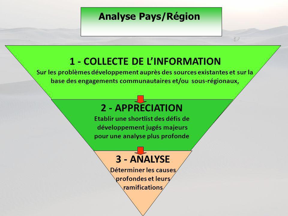 Analyse Pays/Région 1 - COLLECTE DE LINFORMATION Sur les problèmes développement auprès des sources existantes et sur la base des engagements communau